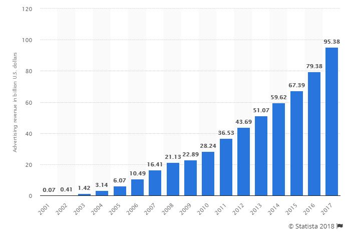 Google-Ad-Revenue 2001-2017