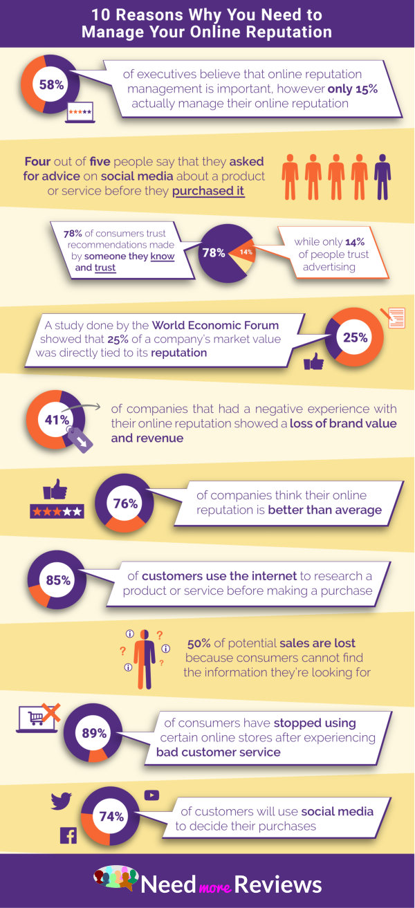 10 Reasons Why You Need To Manage Your Online Reputation (Infographic)